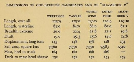 Dimensions of cup-defense candidates and of Shamrock V