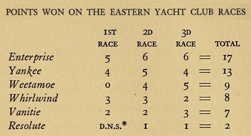 POINTS WON ON THE EASTERN YACHT CLUB RACES