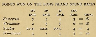 POINTS WON ON THE LONG ISLAND SOUND RACES